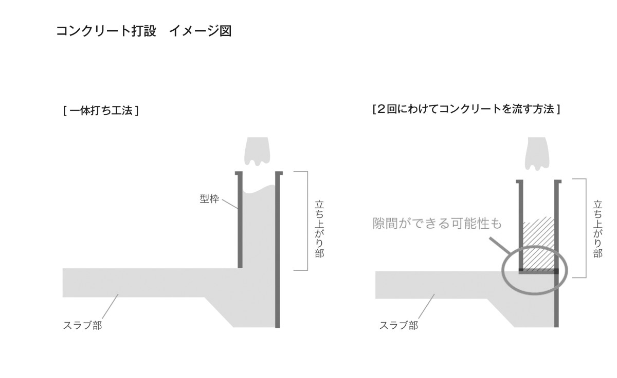 ということですが、一般的にベタ基礎はスラブ部のコンクリートを打設し、固まった後に立ち上がり部のコンクリートを打設します。この方法でも鉄筋コンクリートとして