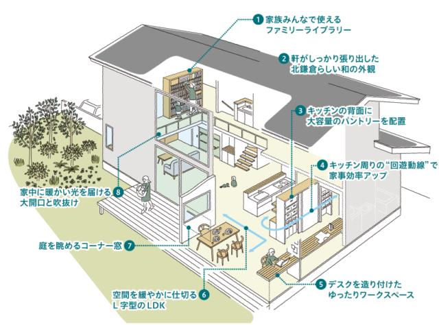北鎌倉の家⑩「階段」